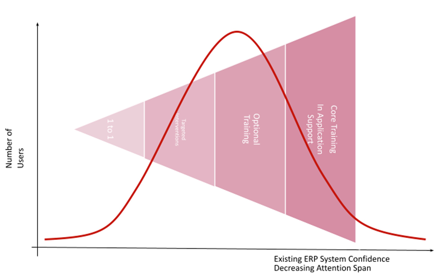 Fudgelearn bell curve analysis of user requirements