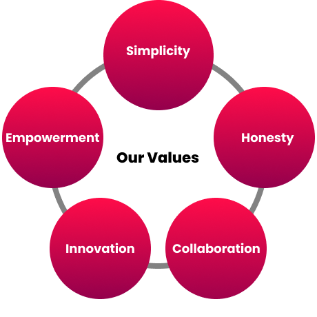 Fudgelearn our values of Simplicity, Honesty, Collaboration, Innovation & Empowerment