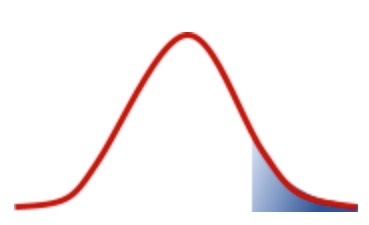 The Fudgelearn learning curve, right side