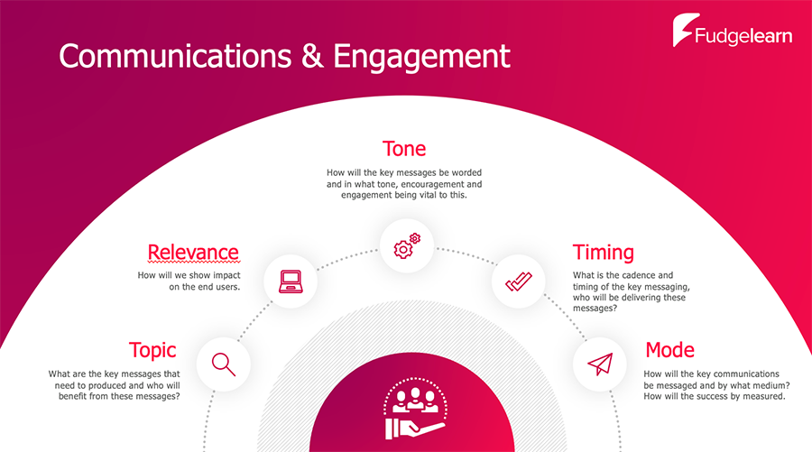 Fudgelearn Engagement and Communications diagram